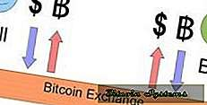 Bitcoin exchange portefeuilles